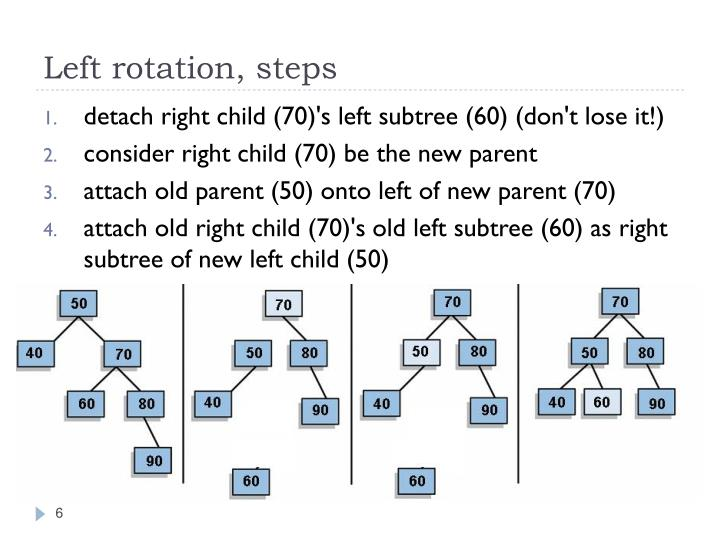 Left rotation, steps