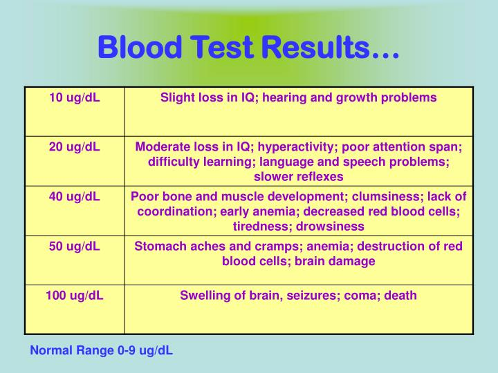Blood Test Results…