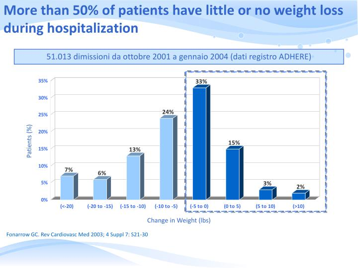 More than 50% of patients have little or no weight loss during hospitalization