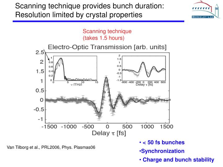Scanning technique provides bunch duration: