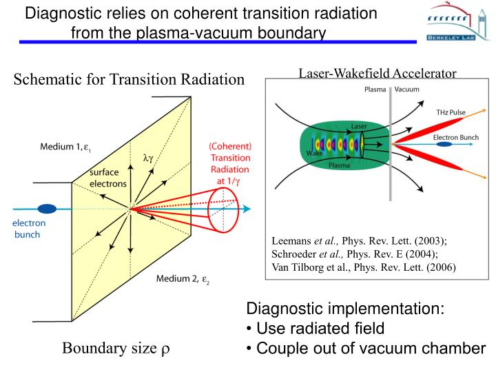 Diagnostic relies on coherent transition radiation