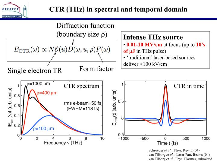 CTR (THz) in spectral and temporal domain