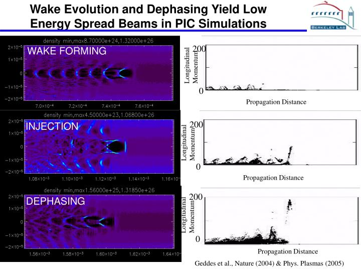 Wake Evolution and Dephasing Yield Low