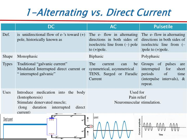 PPT - Basic Principle of Electrotherapy PowerPoint ...