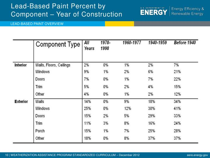 Lead-Based Paint Percent by Component – Year of Construction
