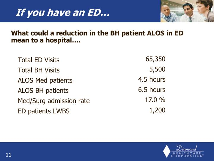 What could a reduction in the BH patient ALOS in ED mean to a hospital….