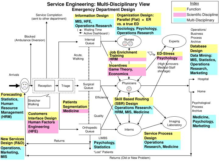 Service Engineering: Multi-Disciplinary View