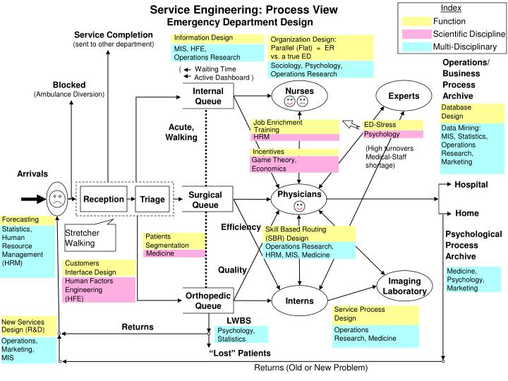 Service Engineering: Process View