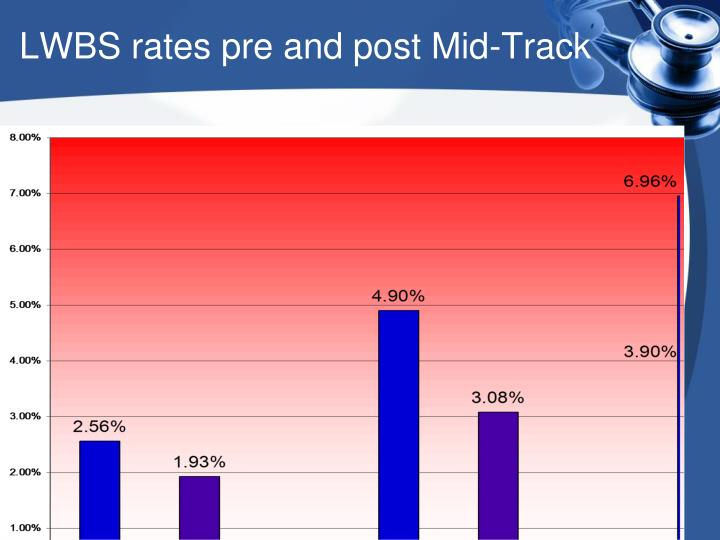 LWBS rates pre and post Mid-Track