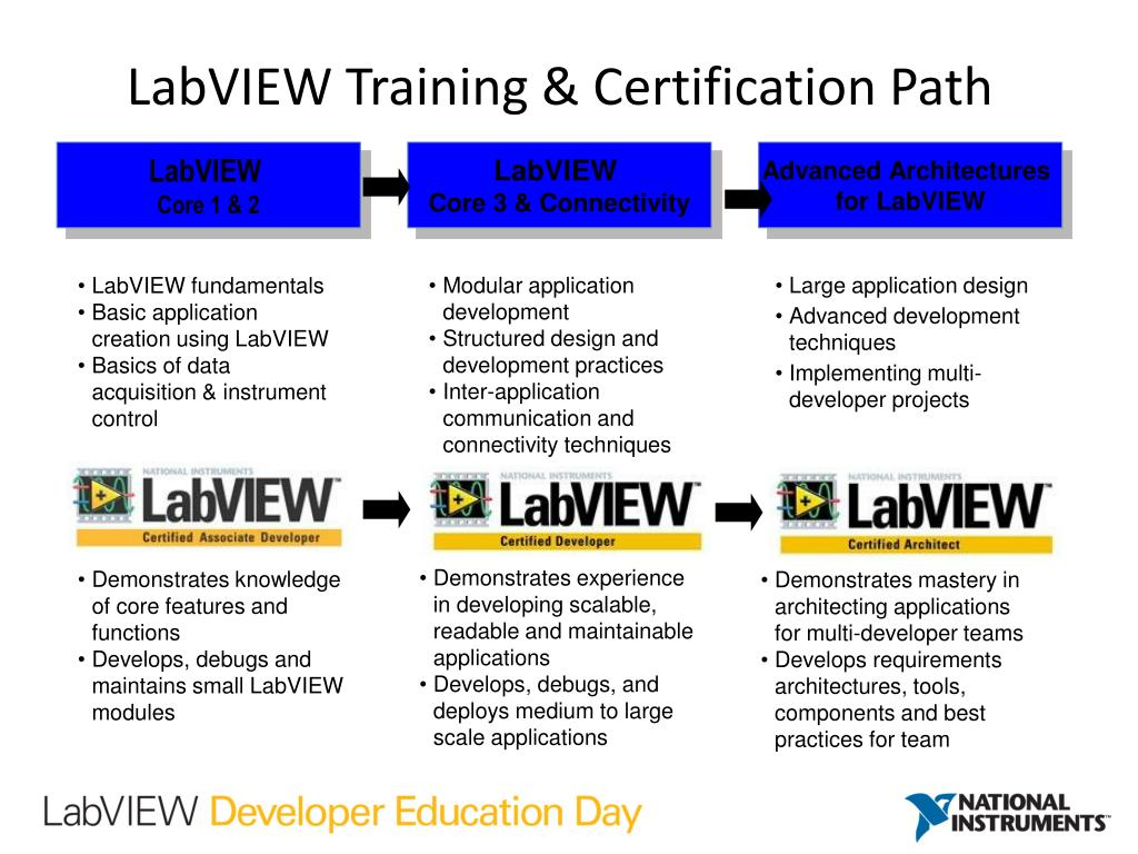 PPT - Preparing for the Certified LabVIEW Associate (CLAD