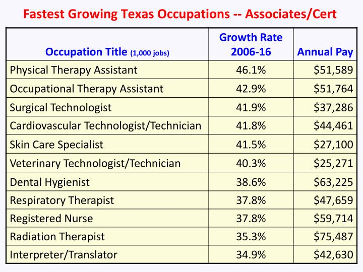 Fastest Growing Texas Occupations -- Associates/Cert
