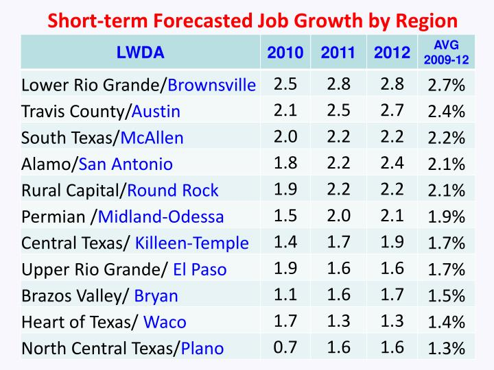 Short-term Forecasted Job Growth by Region