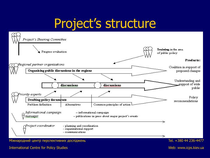 Project's structure