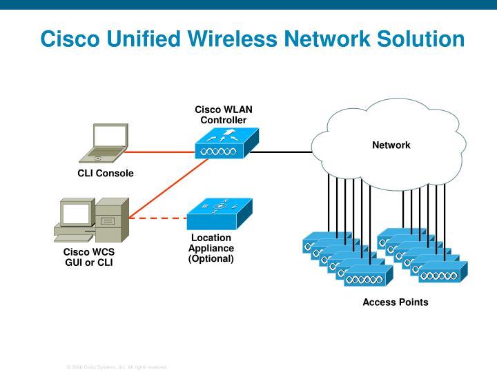 Cisco WLAN Controller