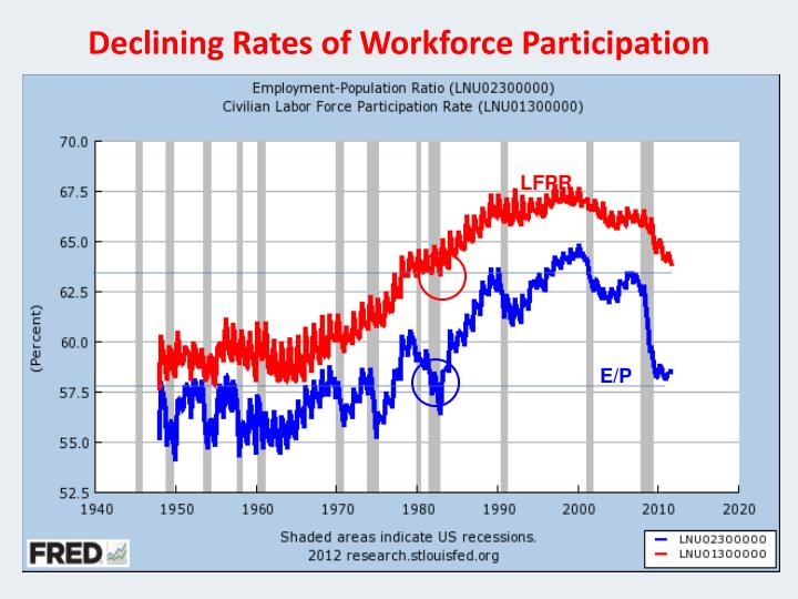 Declining Rates of Workforce Participation
