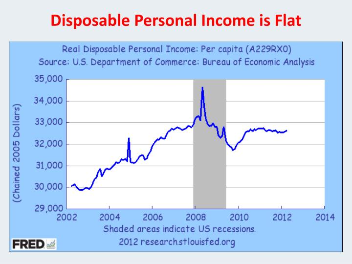 Disposable Personal Income is Flat