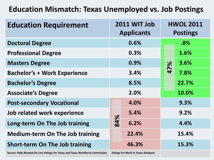 Education Mismatch: Texas Unemployed vs. Job Postings