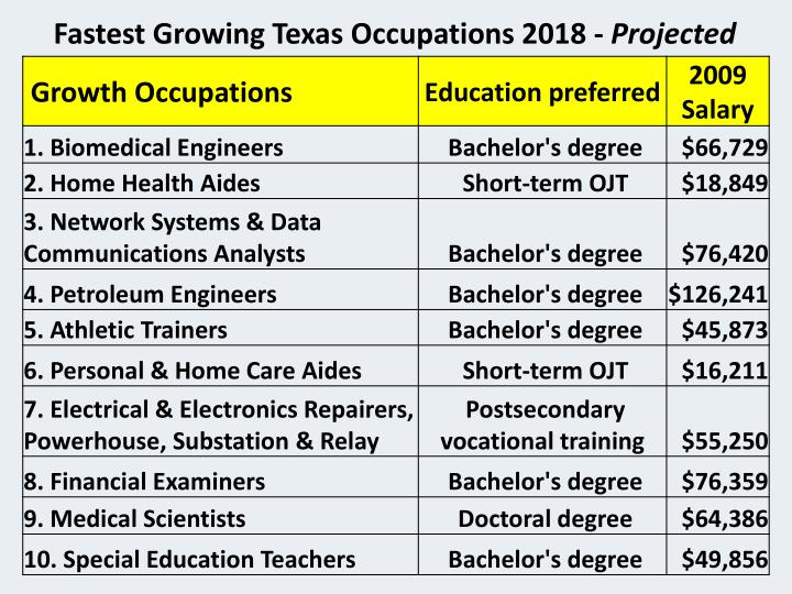 Fastest Growing Texas Occupations 2018 -