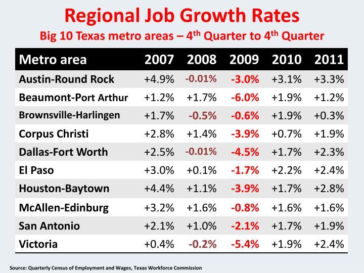 Regional Job Growth Rates