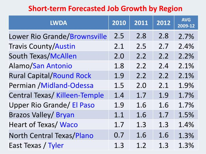 Short-term Forecasted Job Growth by Region