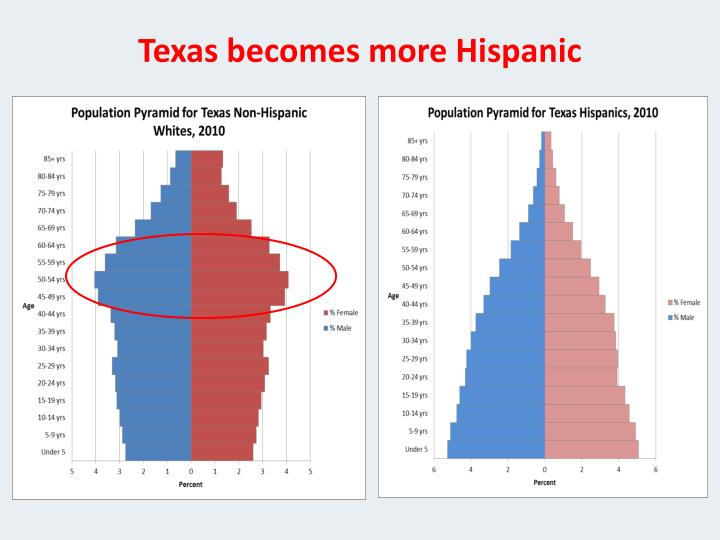 Texas becomes more Hispanic