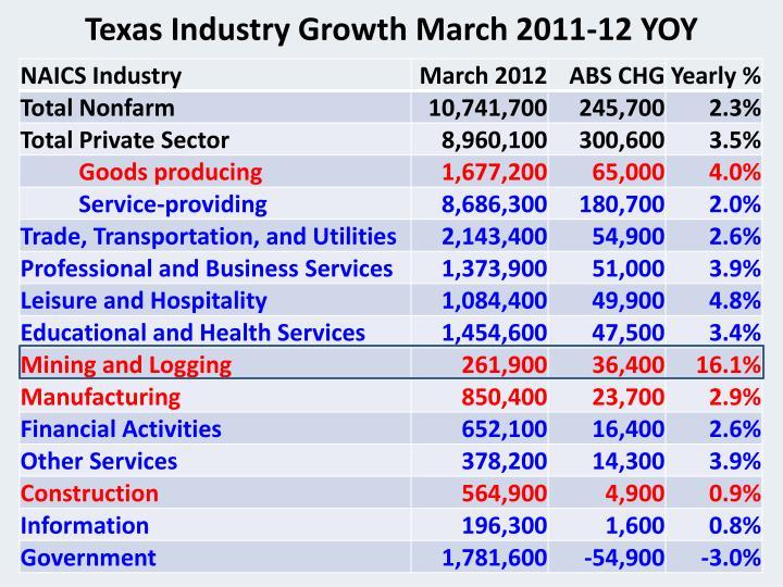 Texas Industry Growth March 2011-12 YOY