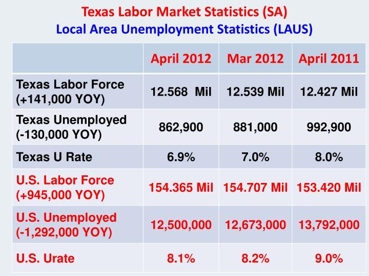 Texas Labor Market Statistics (SA)
