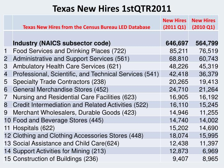 Texas New Hires 1stQTR2011