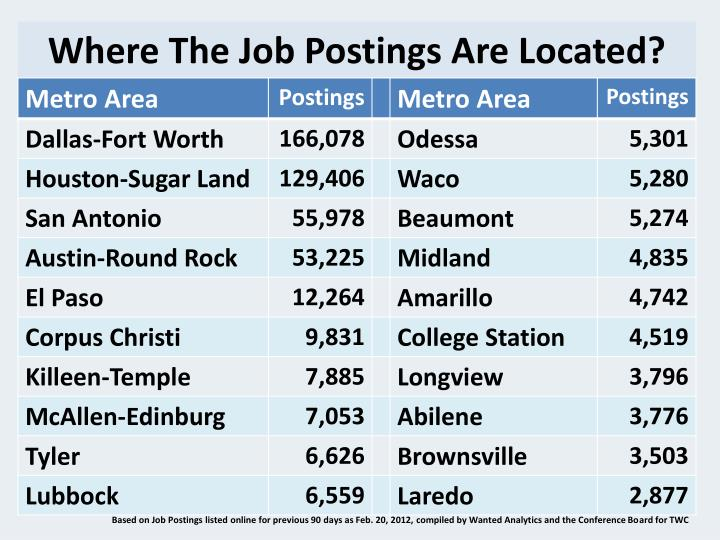 Where The Job Postings Are Located?