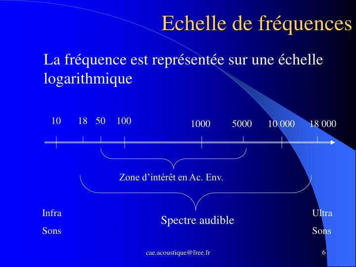 Echelle de fréquences