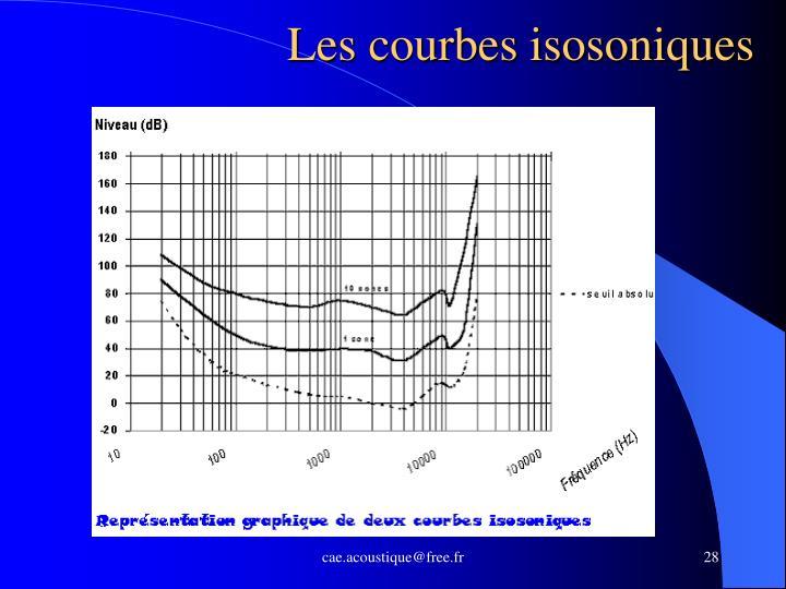 Les courbes isosoniques