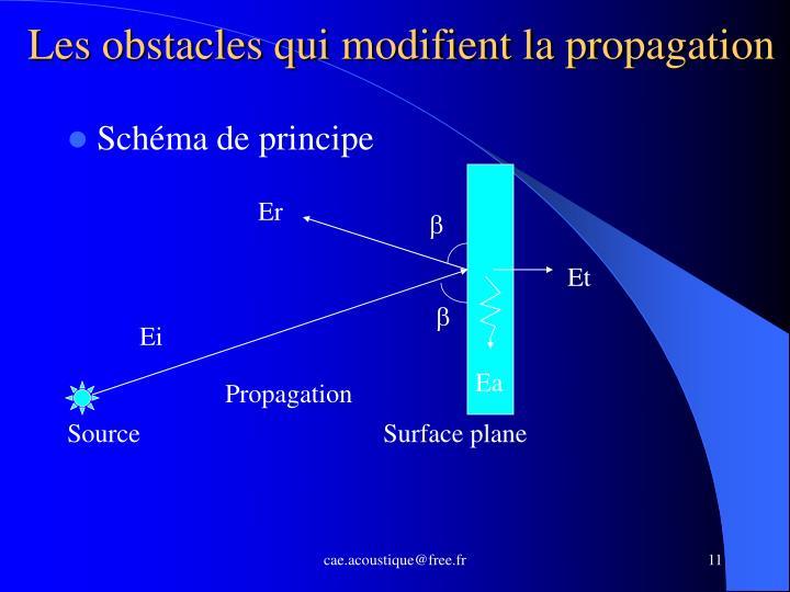 Les obstacles qui modifient la propagation