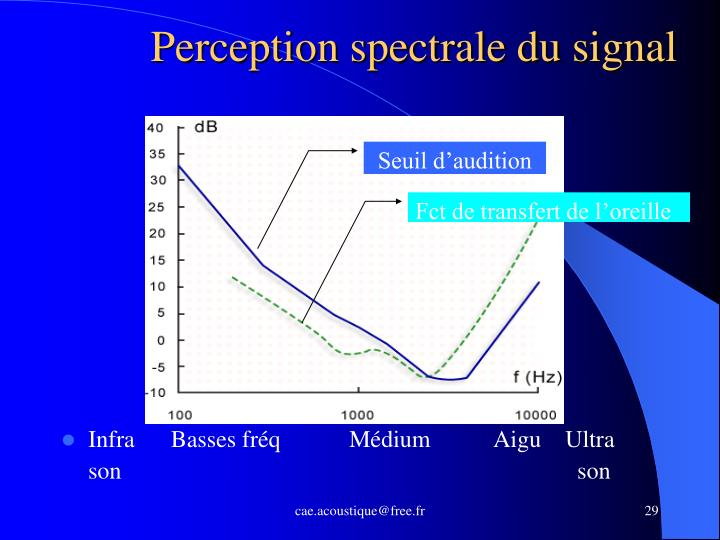 Perception spectrale du signal