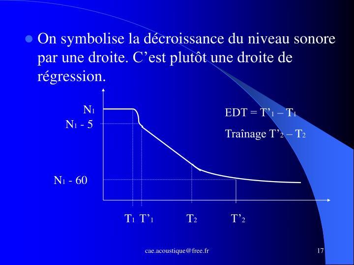 On symbolise la décroissance du niveau sonore par une droite. C'est plutôt une droite de régression.