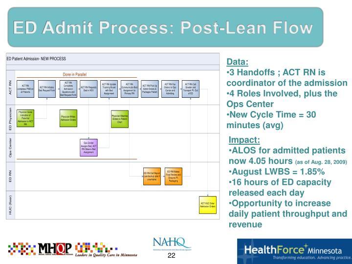 ED Admit Process: Post-Lean Flow