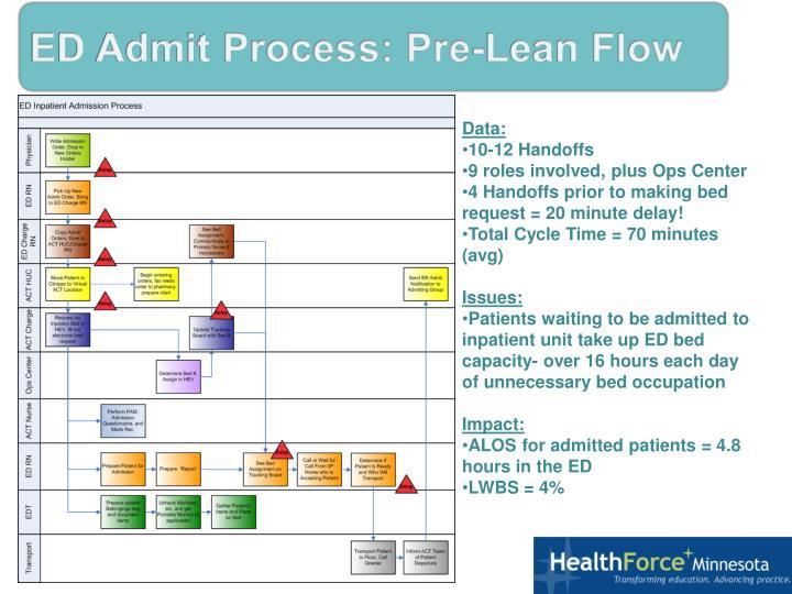 ED Admit Process: Pre-Lean Flow