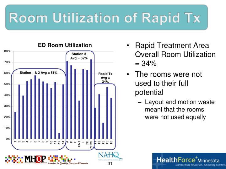 Room Utilization of Rapid