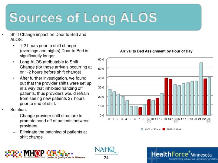 Sources of Long ALOS