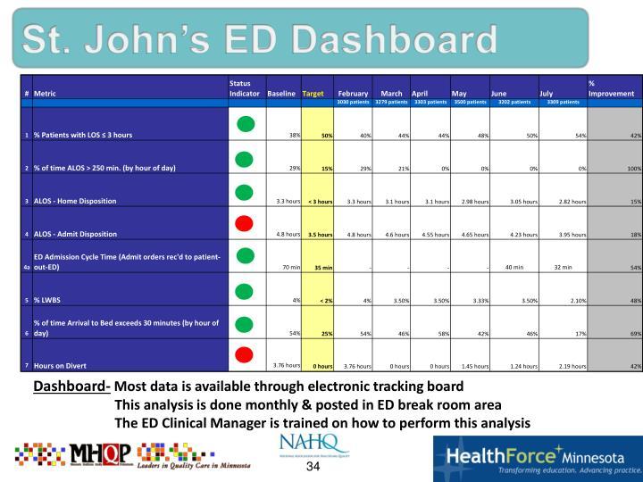 St. John's ED Dashboard