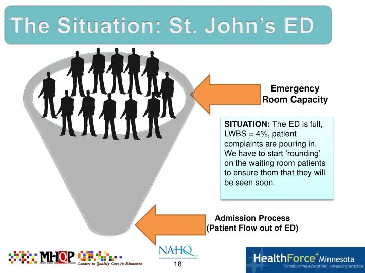 The Situation: St. John's ED