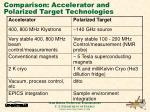 comparison accelerator and polarized target technologies