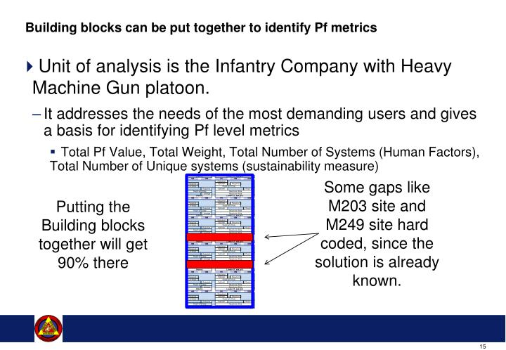 Building blocks can be put together to identify Pf metrics