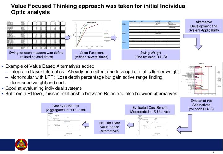 Value Focused Thinking approach was taken for initial Individual Optic analysis