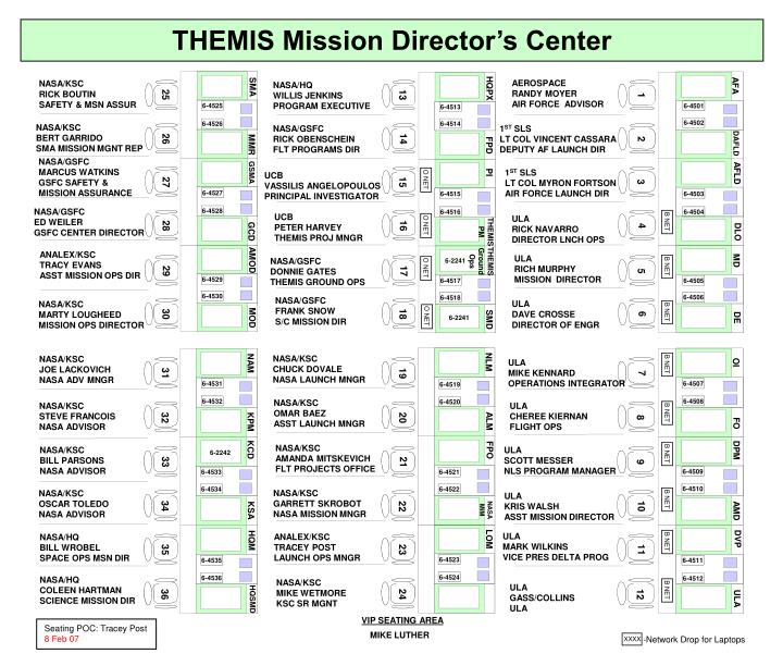 THEMIS Mission Director's Center