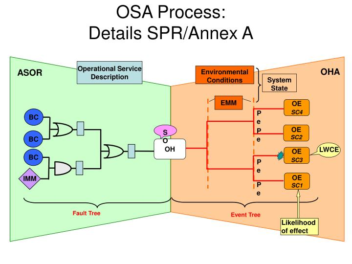 Osa process details spr annex a