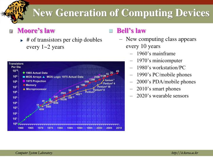 New Generation of Computing Devices