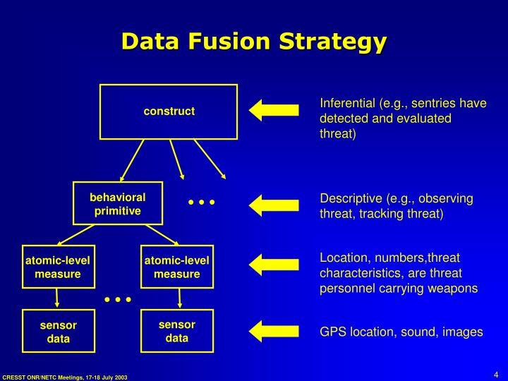 Data Fusion Strategy