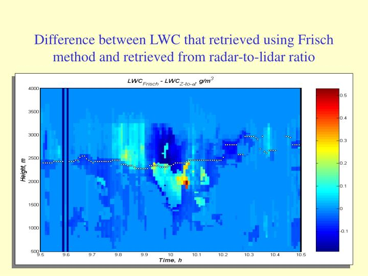 Difference between LWC that retrieved using Frisch method and retrieved from radar-to-lidar ratio