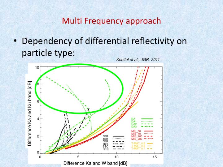 Multi Frequency approach