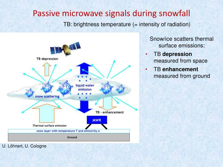 TB: brightness temperature (= intensity of radiation)